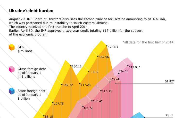 Ukraine's debt burden
