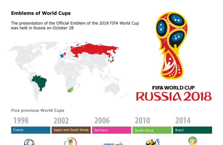 Emblems of World Cups