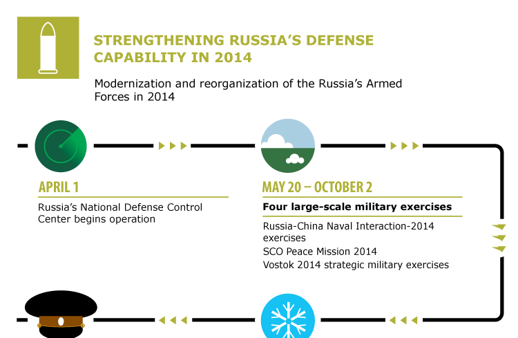 Strengthening Russia's defense capability in 2014