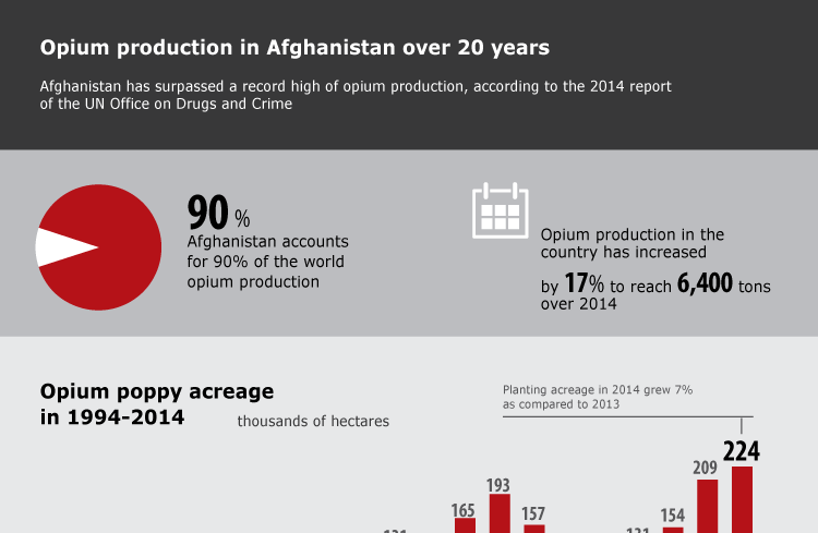 Opium production in Afghanistan over 20 years