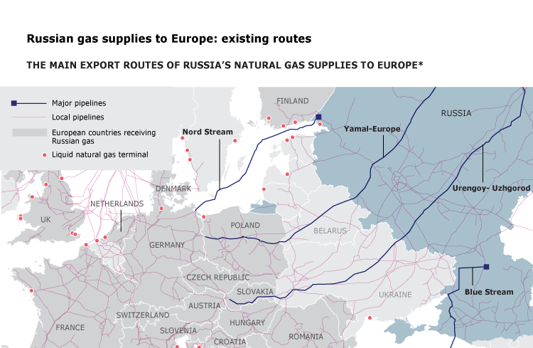 Russian gas supplies to Europe: existing routes