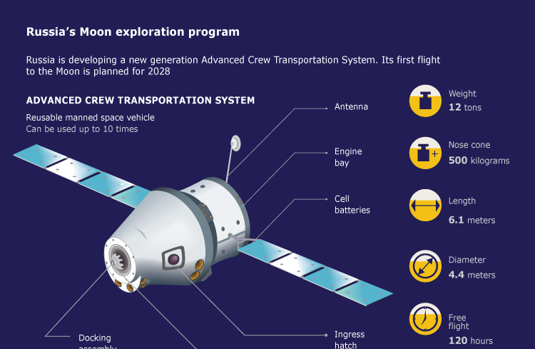 Russia's Moon exploration program