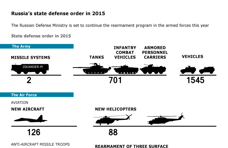 Russia's state defense order in 2015