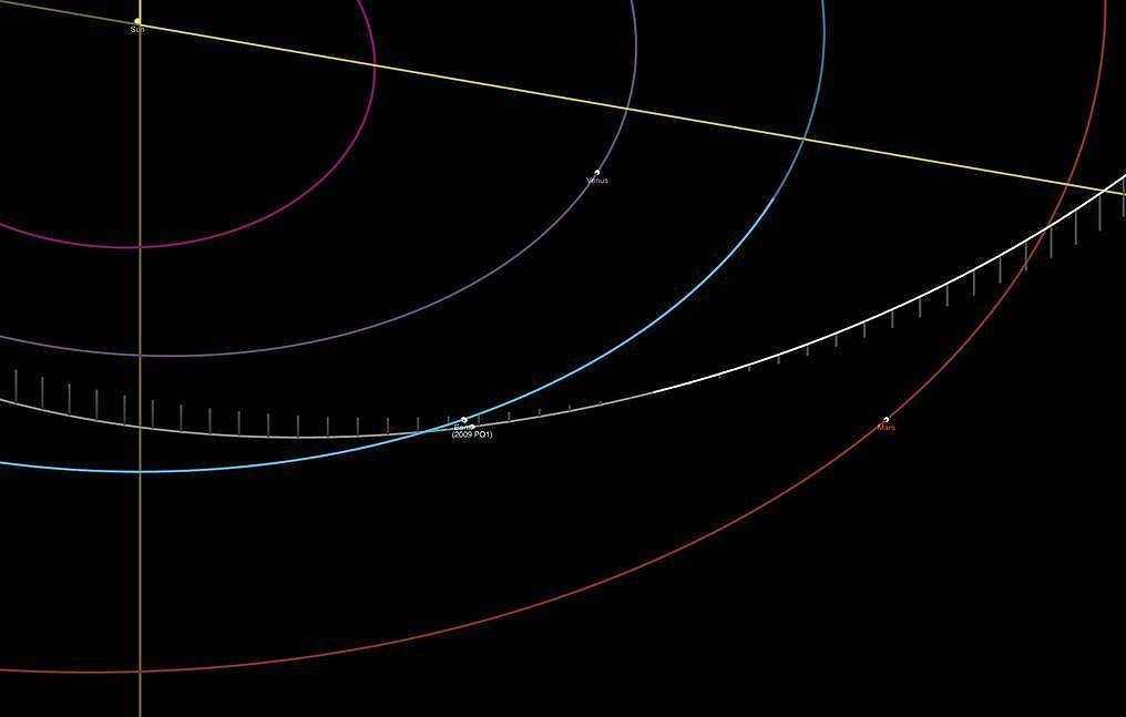Asteroid 2009 PQ1 approaching Earth in August poses no threat — scientist - TASS
